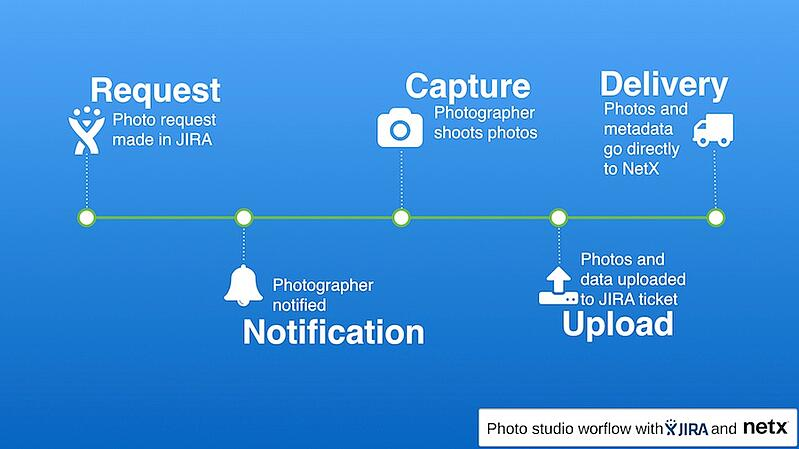 JIRA Photo Studio Workflow