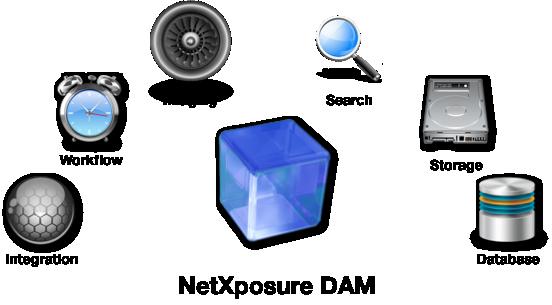 dam components