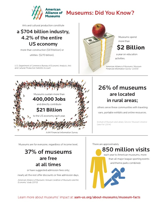 museum-dam-infographic-aam-100